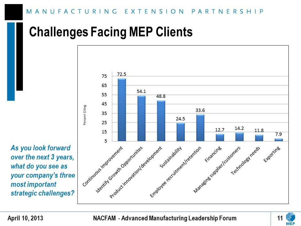 Challenges Facing MEP Clients