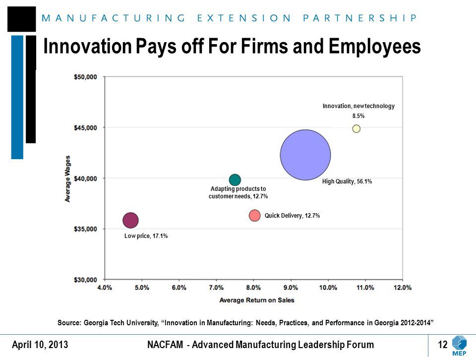 Innovation Pays off For Firms and Employees