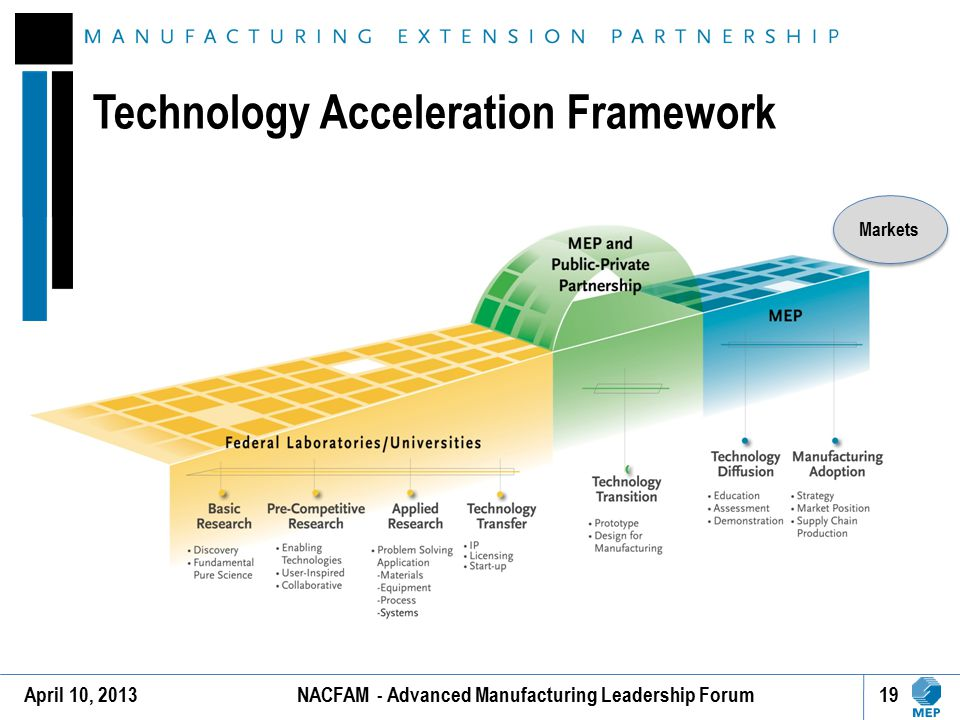 Technology Acceleration Framework
