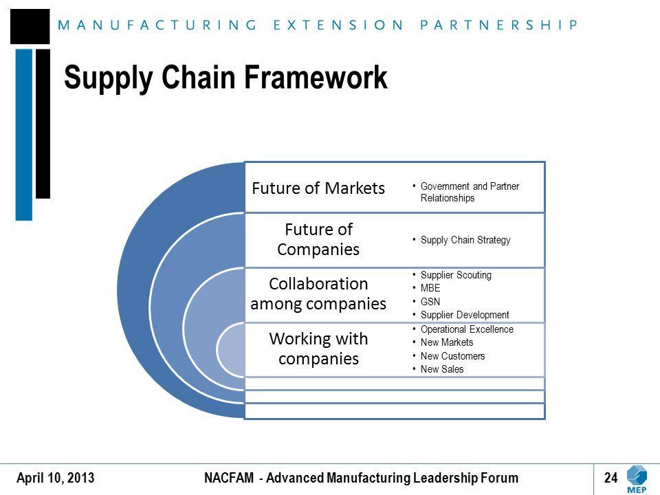 Supply Chain Framework
