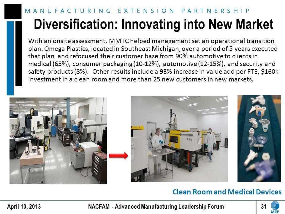 Diversification: Innovating into New Market