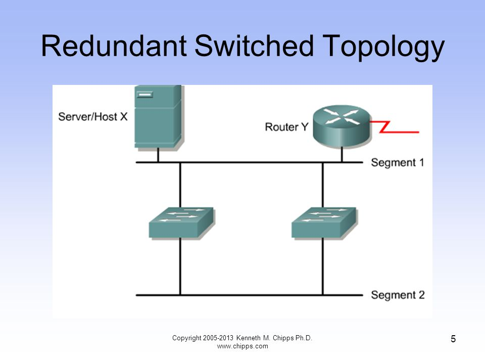 Redundant Switched Topology