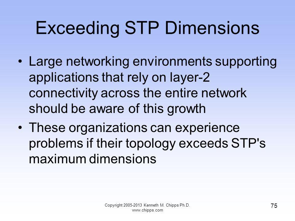 Exceeding STP Dimensions