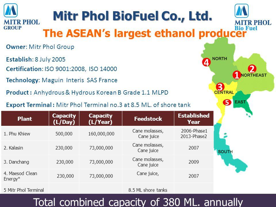 Mitr Phol BioFuel Co., Ltd.