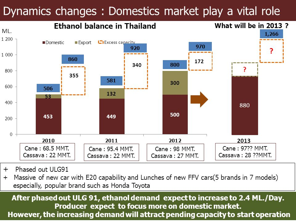 Dynamics changes : Domestics market play a vital role
