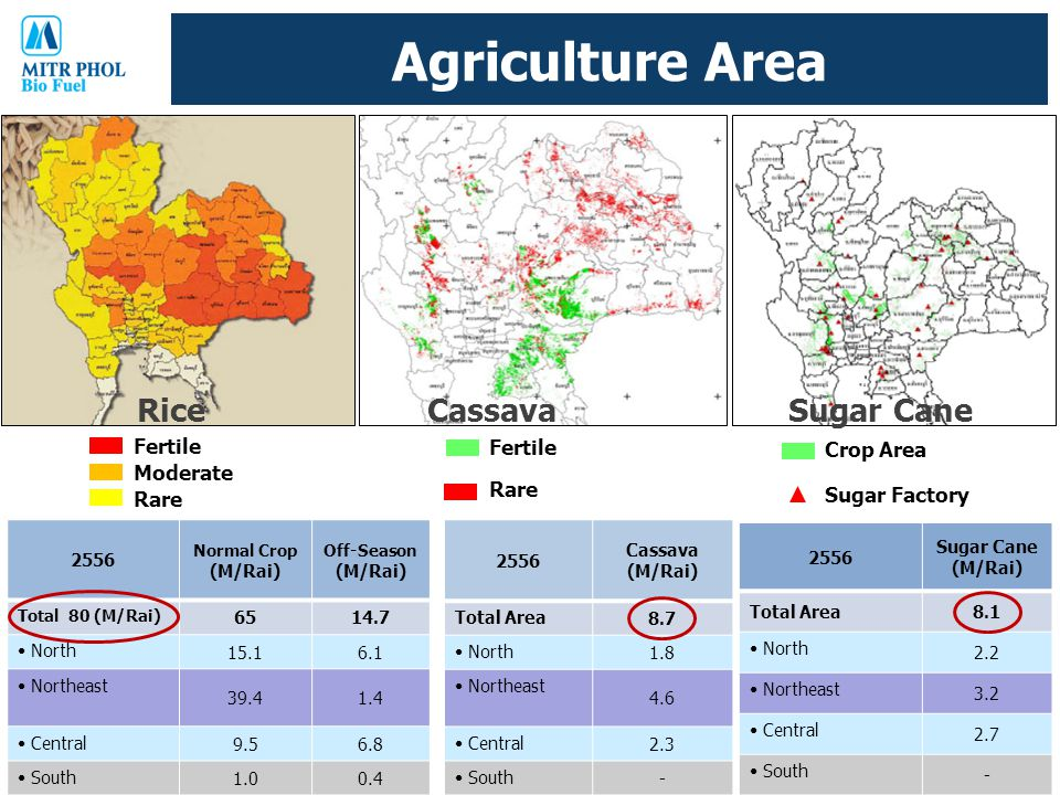 Agriculture Area Rice Cassava Sugar Cane Fertile Crop Area Moderate