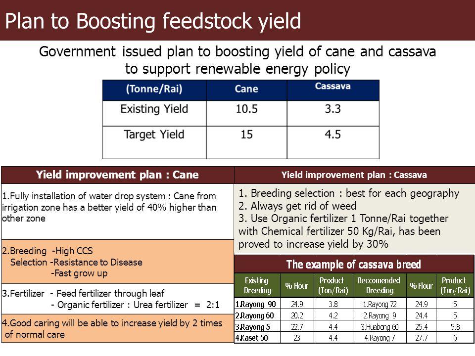 Yield improvement plan : Cane Yield improvement plan : Cassava