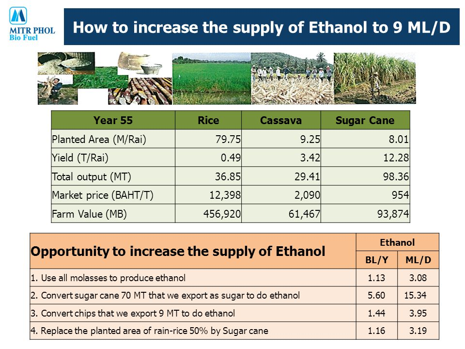 How to increase the supply of Ethanol to 9 ML/D