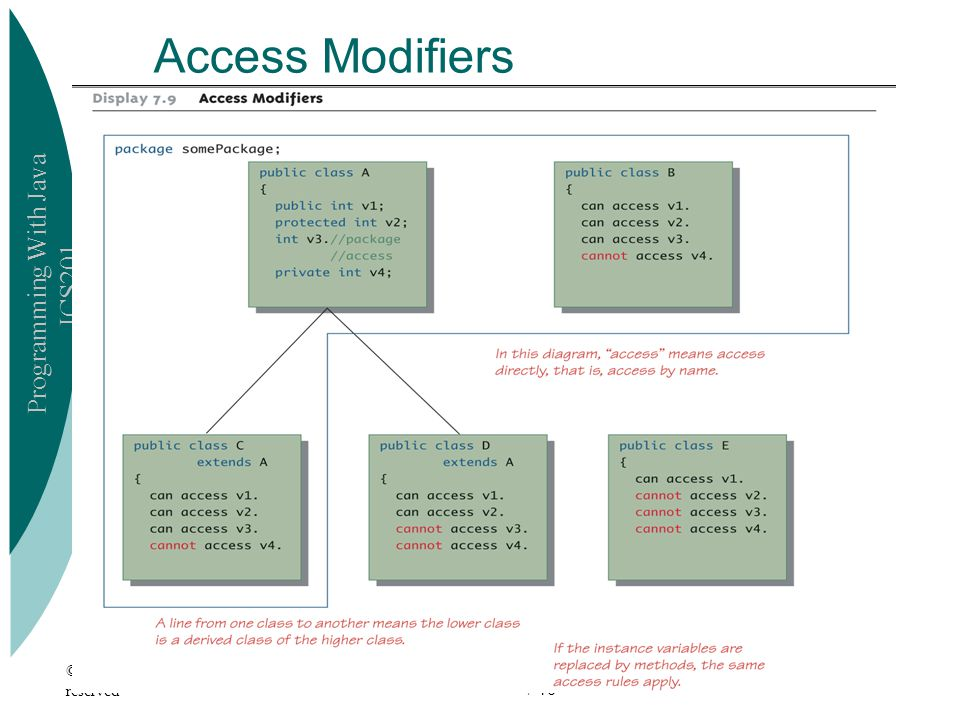 Access Modifiers © 2006 Pearson Addison-Wesley. All rights reserved