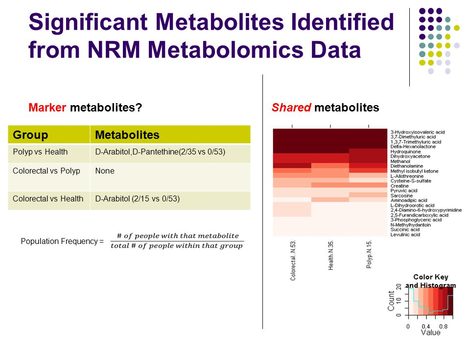 Significant Metabolites Identified from NRM Metabolomics Data