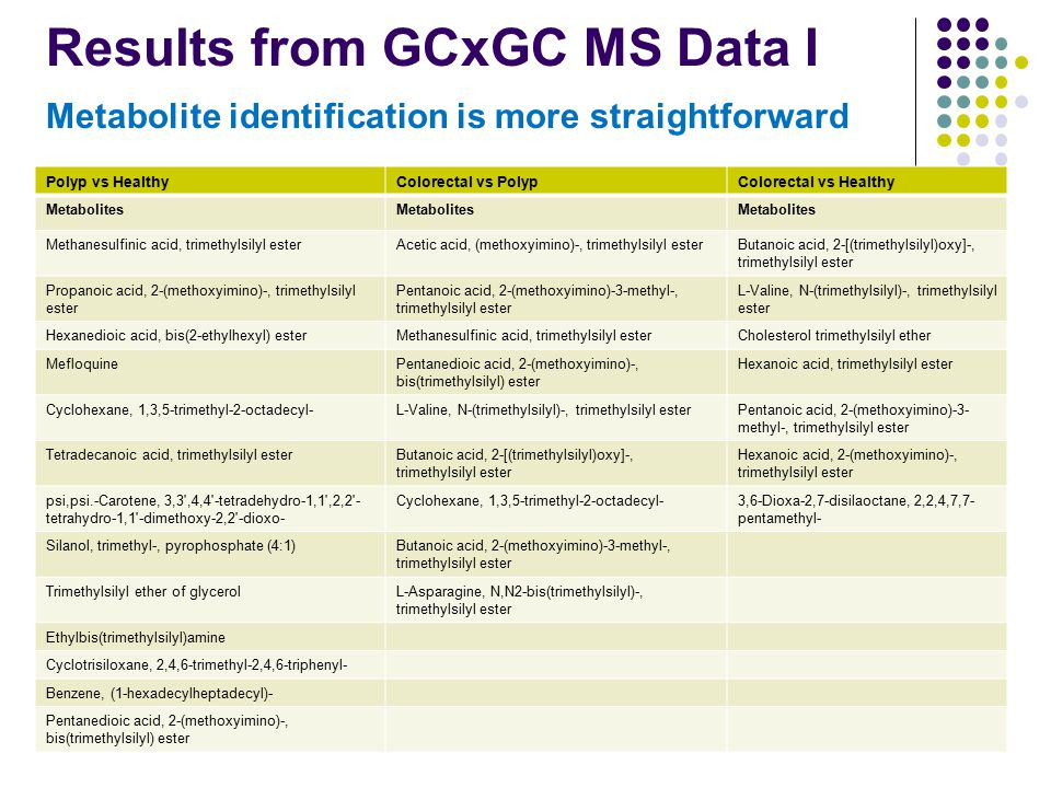 Results from GCxGC MS Data I Metabolite identification is more straightforward