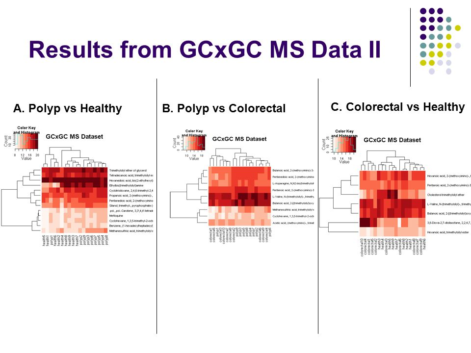 Results from GCxGC MS Data II