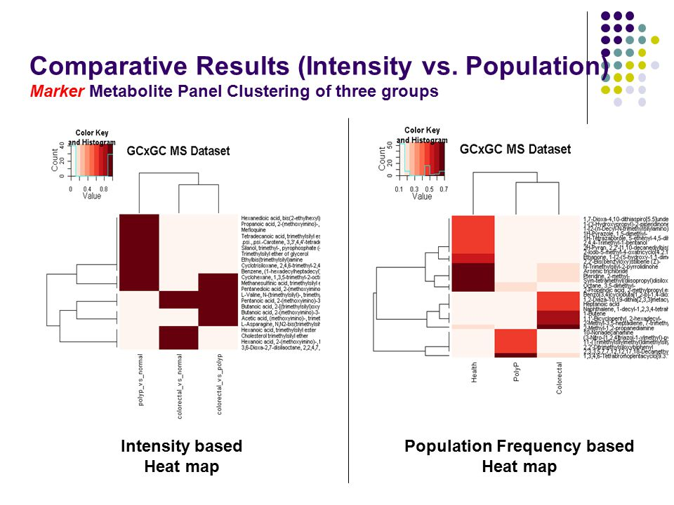 Intensity based Heat map Population Frequency based Heat map