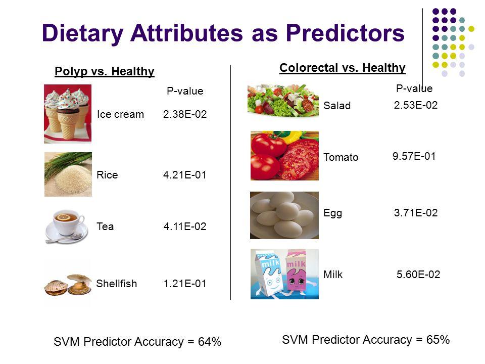 Dietary Attributes as Predictors