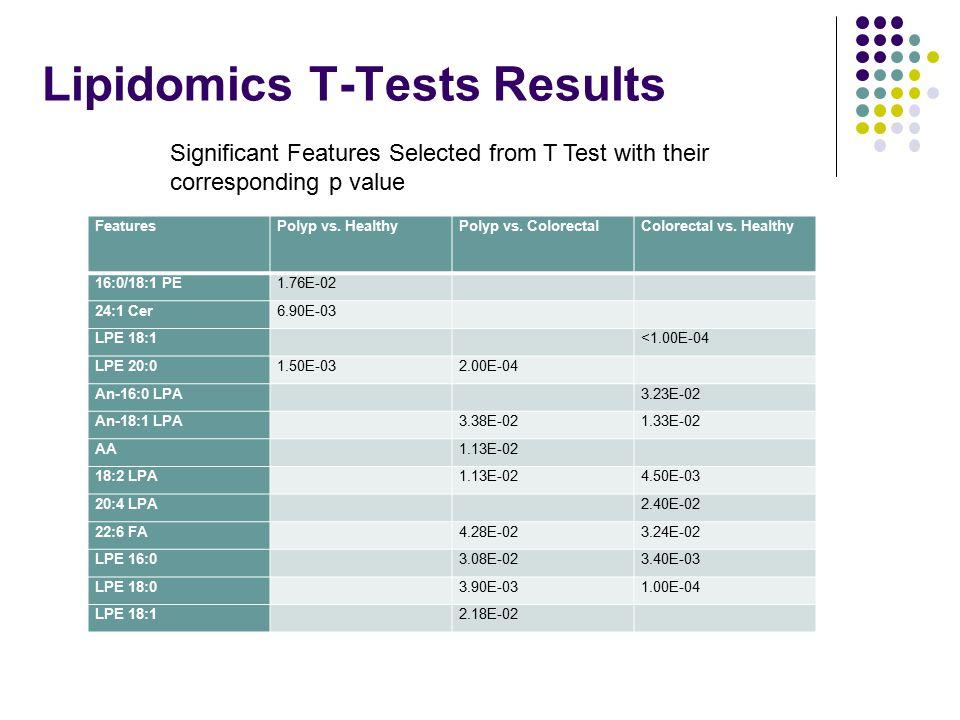 Lipidomics T-Tests Results