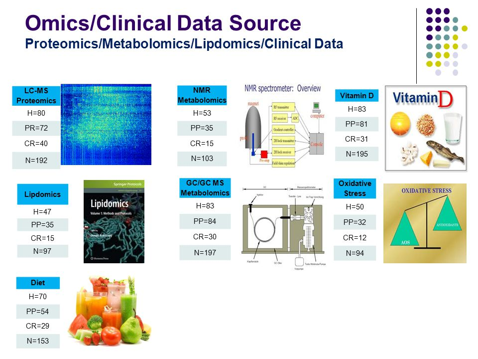 Omics/Clinical Data Source Proteomics/Metabolomics/Lipdomics/Clinical Data