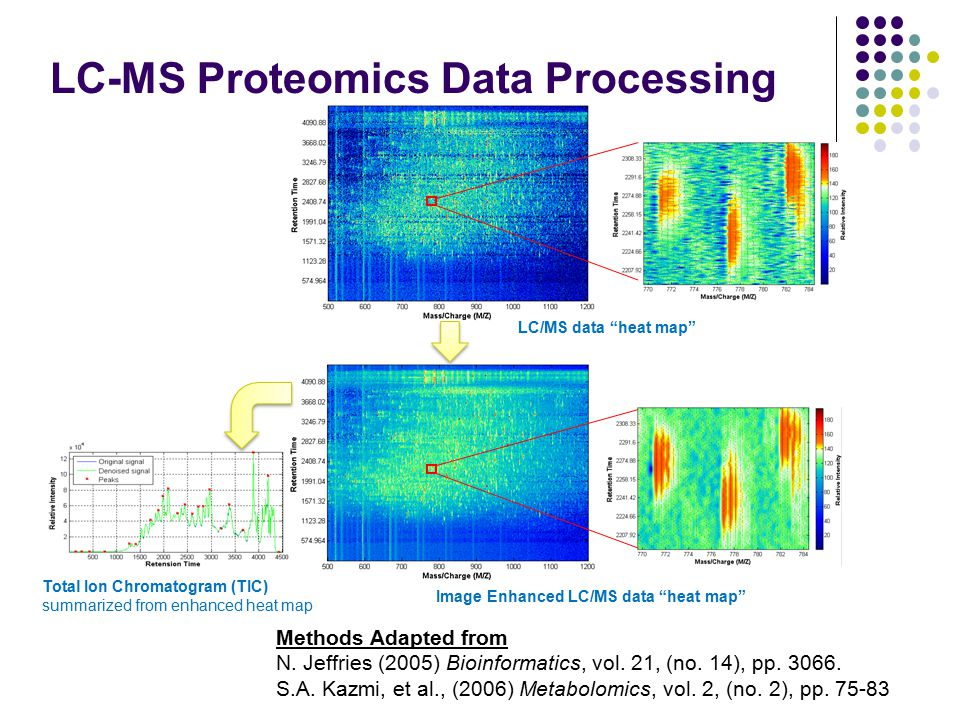 LC-MS Proteomics Data Processing