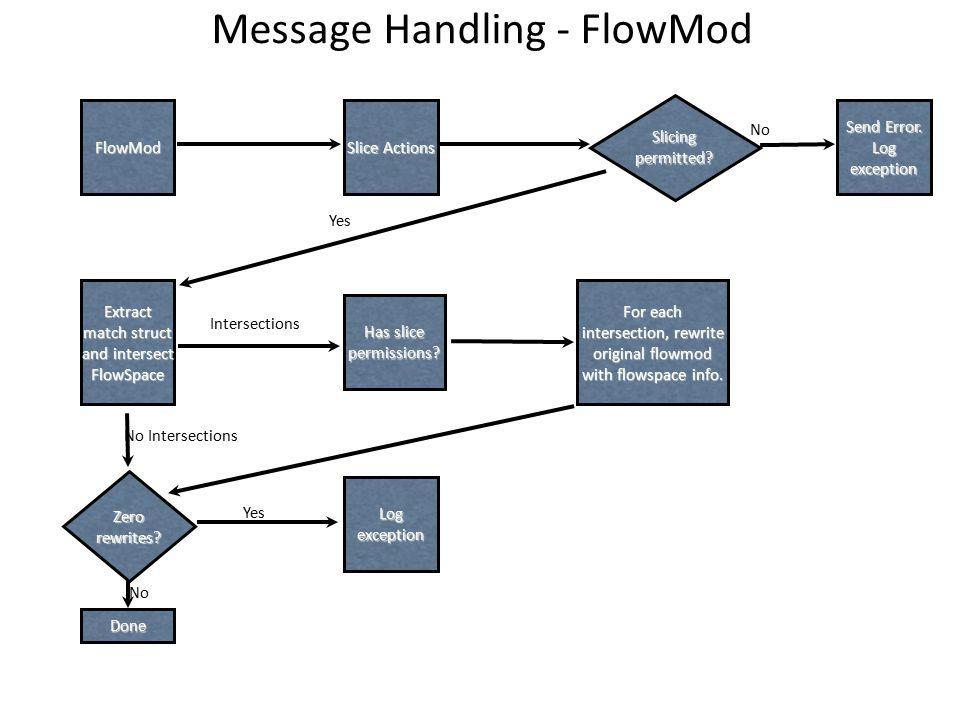 Message Handling - FlowMod