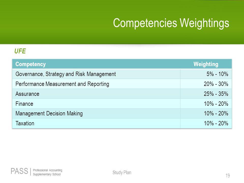 Competencies Weightings