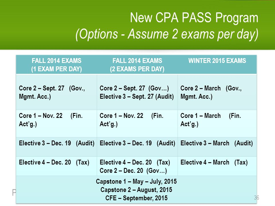 New CPA PASS Program (Options - Assume 2 exams per day)