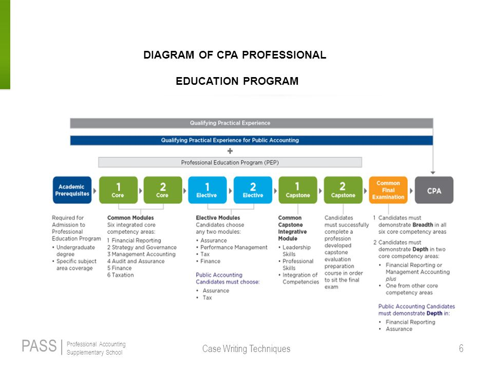 DIAGRAM OF CPA PROFESSIONAL