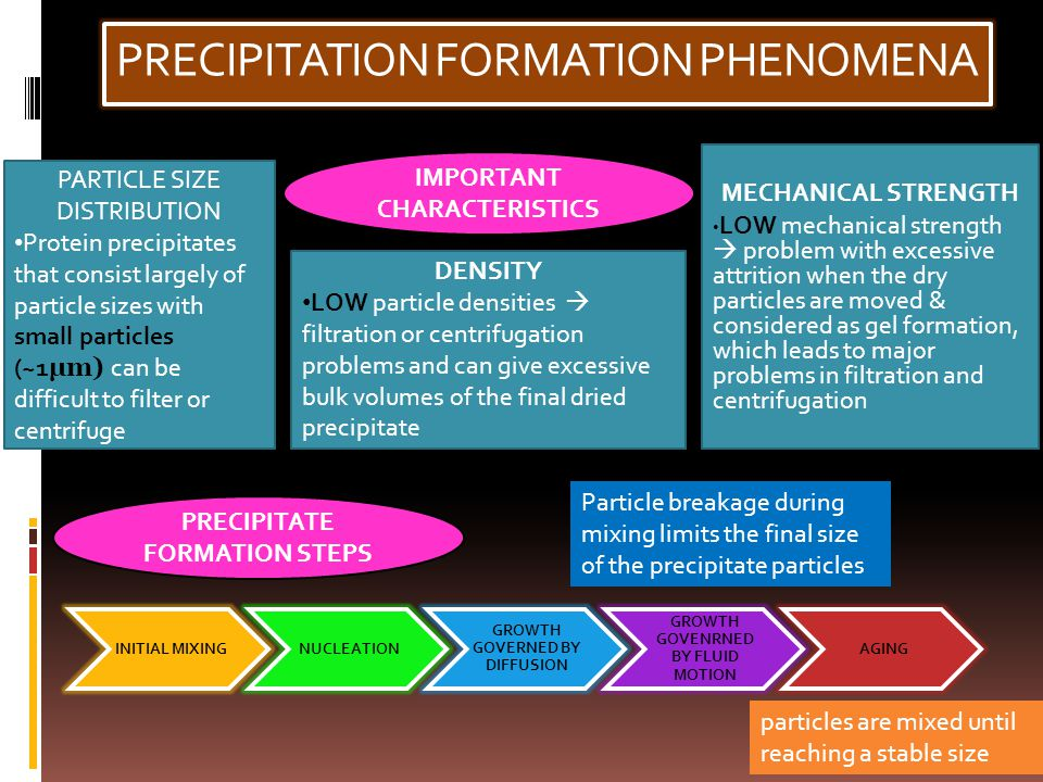 PRECIPITATION FORMATION PHENOMENA