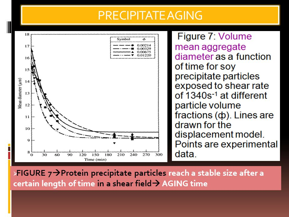 PRECIPITATE AGING FIGURE 7Protein precipitate particles reach a stable size after a certain length of time in a shear field AGING time.
