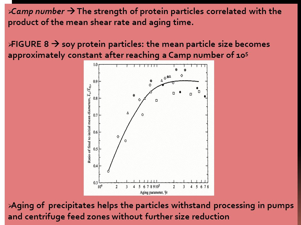Camp number  The strength of protein particles correlated with the product of the mean shear rate and aging time.
