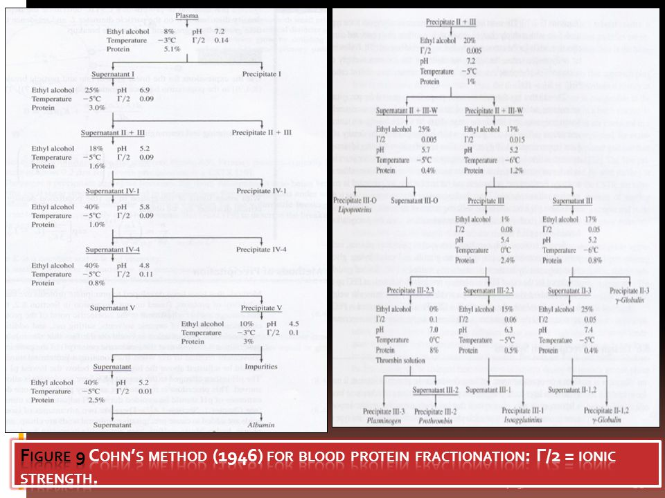 Figure 9 Cohn's method (1946) for blood protein fractionation: Г/2 = ionic strength.