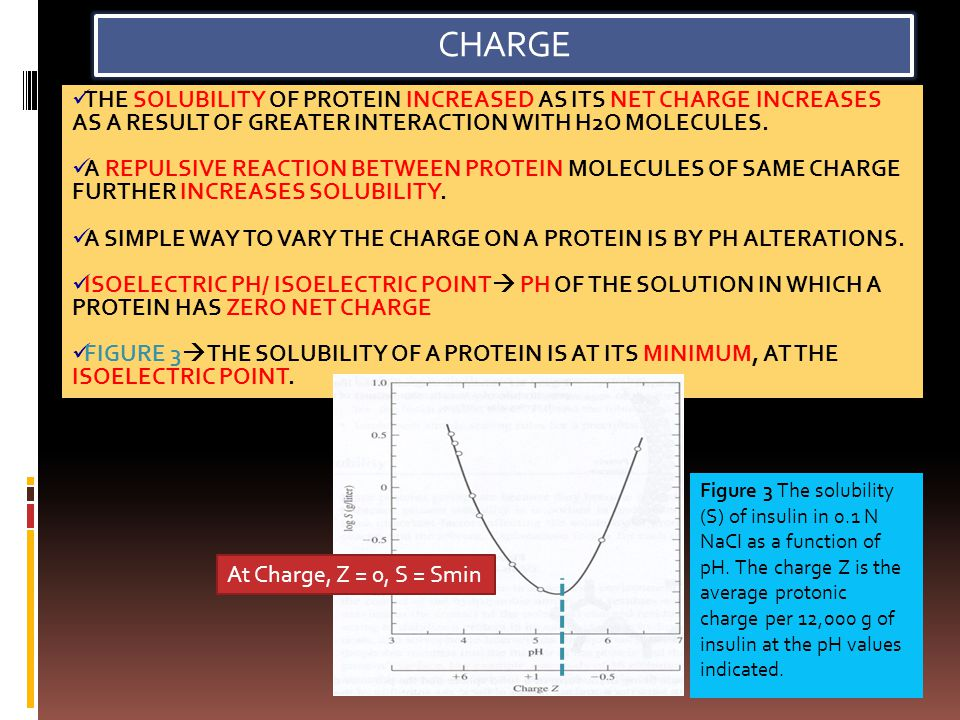 CHARGE The solubility of protein increased as its net charge increases as a result of greater interaction with h2o molecules.