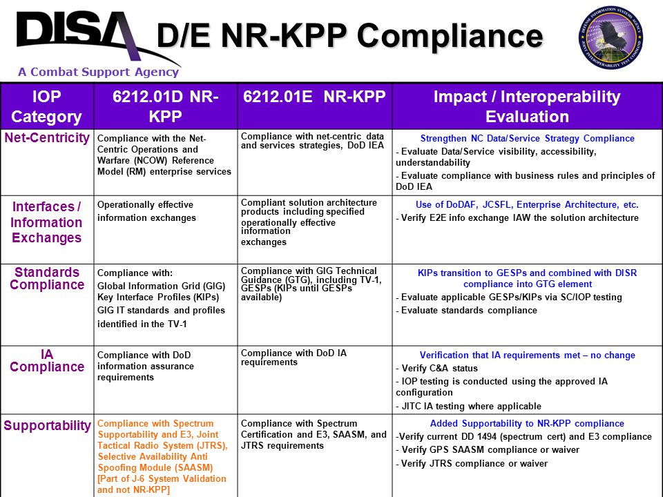 D/E NR-KPP Compliance IOP Category 6212.01D NR-KPP 6212.01E NR-KPP