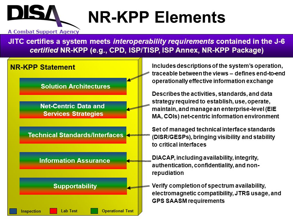 NR-KPP Elements
