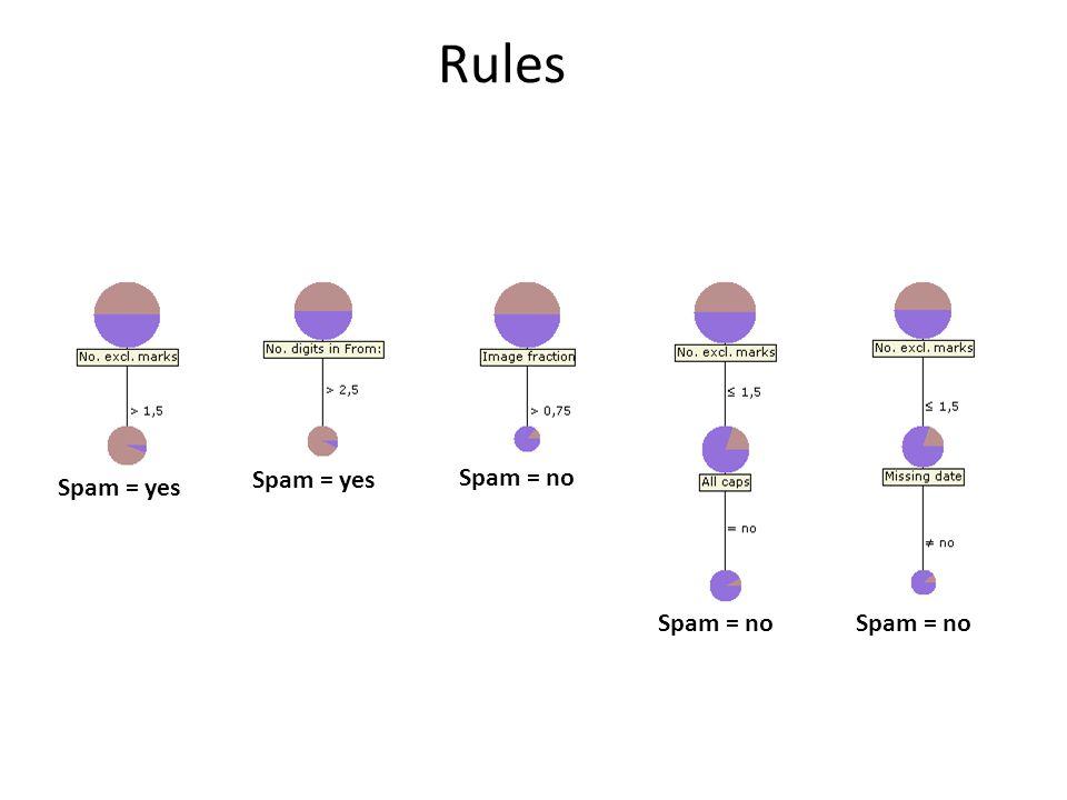 Rules Spam = yes Spam = no Spam = yes Spam = no Spam = no