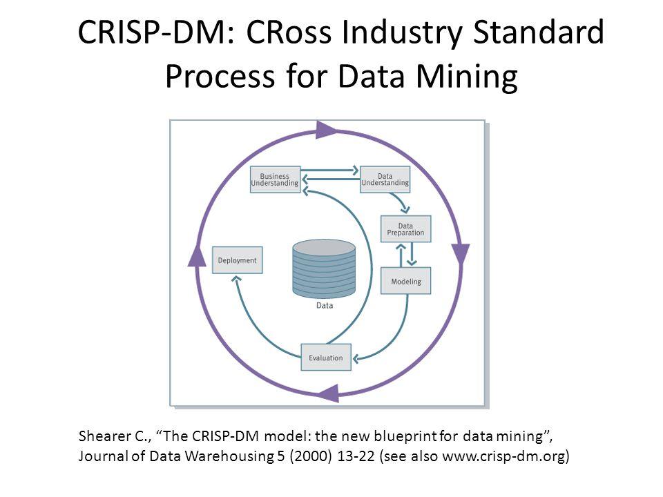 CRISP-DM: CRoss Industry Standard Process for Data Mining