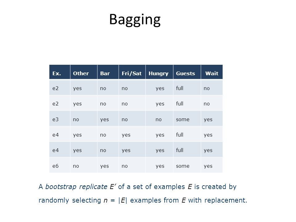 Bagging A bootstrap replicate E' of a set of examples E is created by