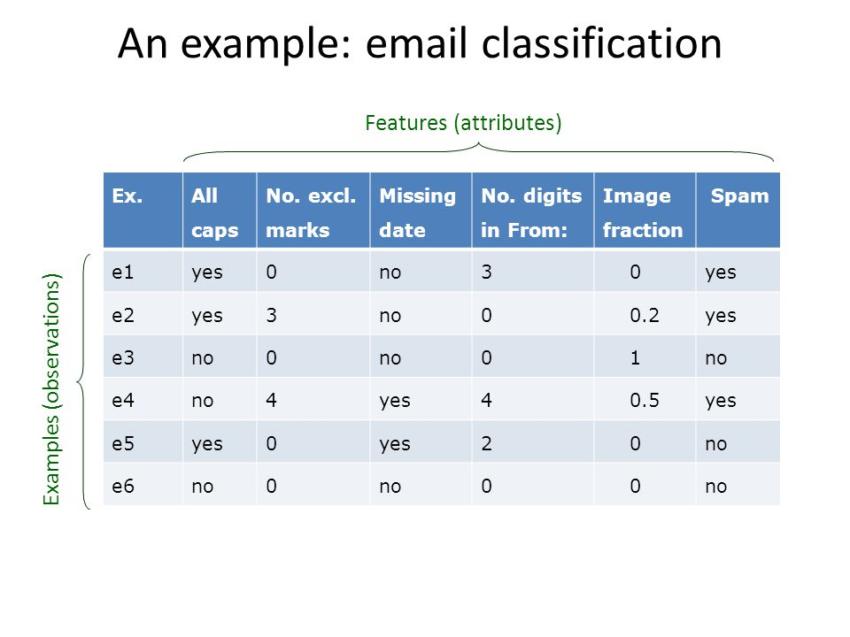 An example: email classification