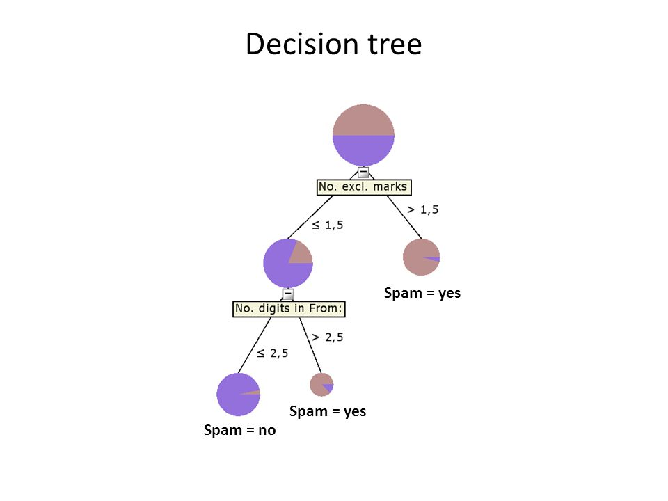Decision tree Spam = yes Spam = yes Spam = no
