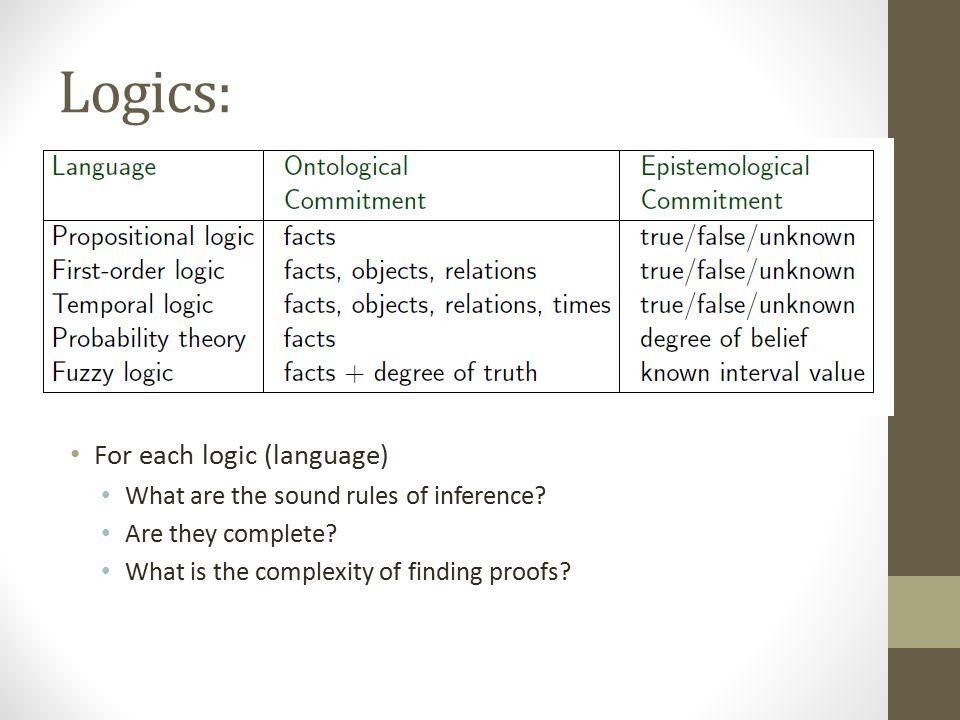 Logics: For each logic (language)
