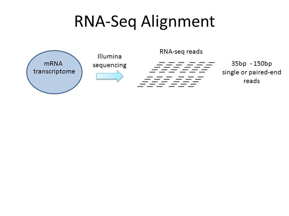 RNA-Seq Alignment RNA-seq reads Illumina sequencing mRNA 35bp - 150bp