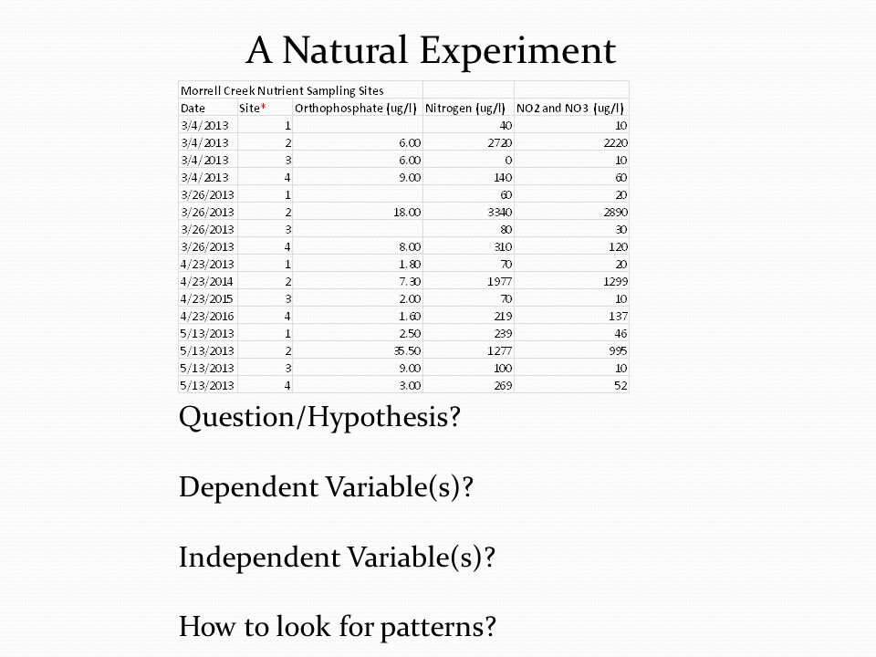 A Natural Experiment Question/Hypothesis Dependent Variable(s)
