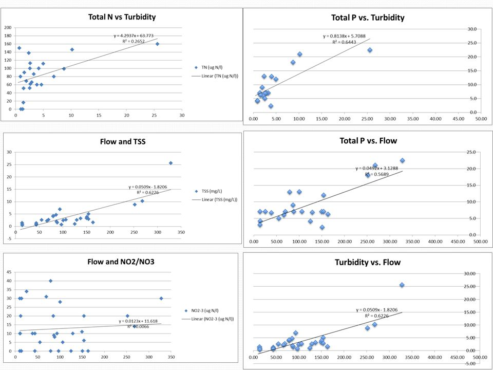 What do you find You should have created at least some of these graphs. What do they tell you Which variables are strongly correlated and which are weakly correlated or don't seem to have any relationship