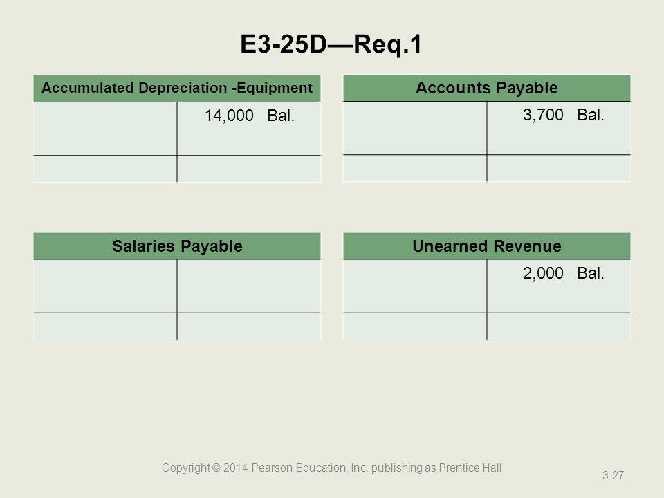 Accumulated Depreciation -Equipment