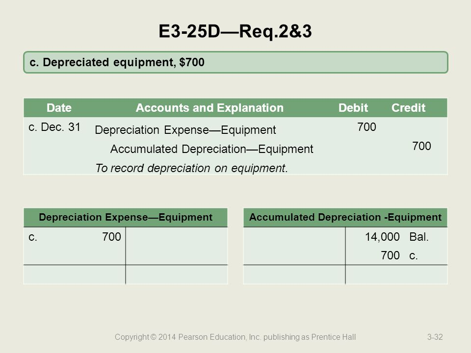 E3-25D—Req.2&3 c. Depreciated equipment, $700 Date