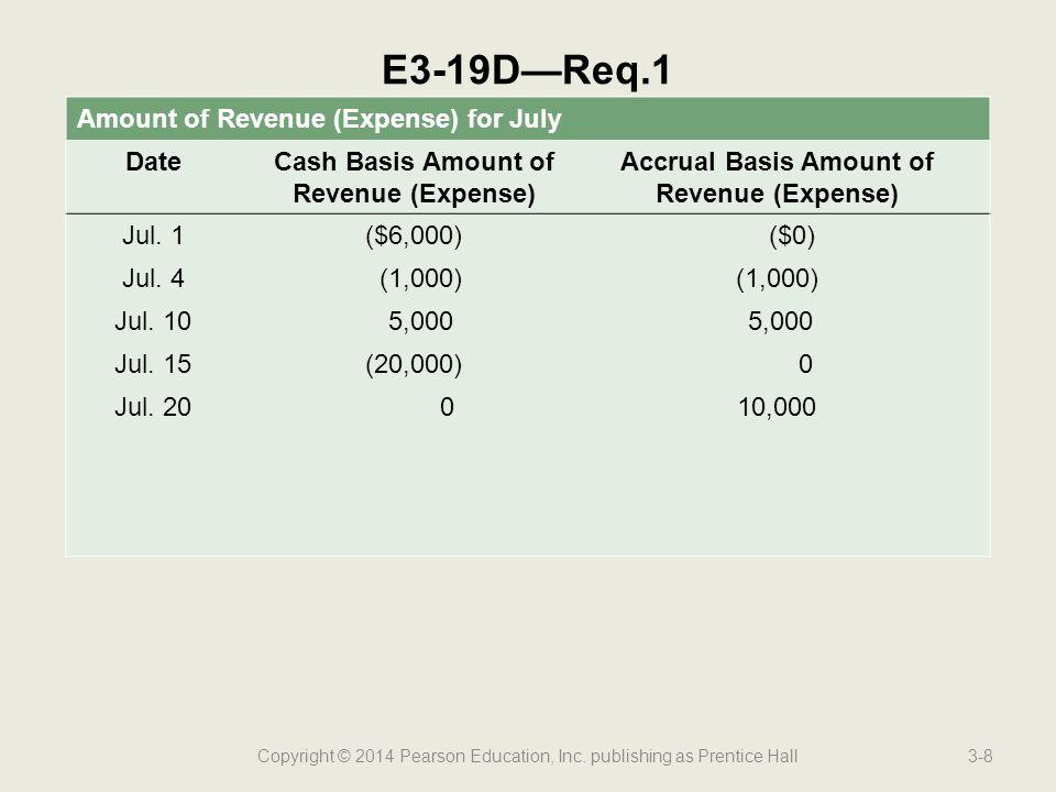 Accrual Basis Amount of