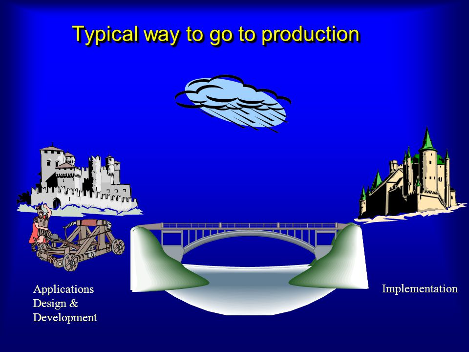 Typical way to go to production