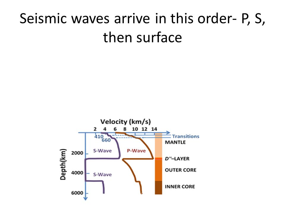 Seismic waves arrive in this order- P, S, then surface