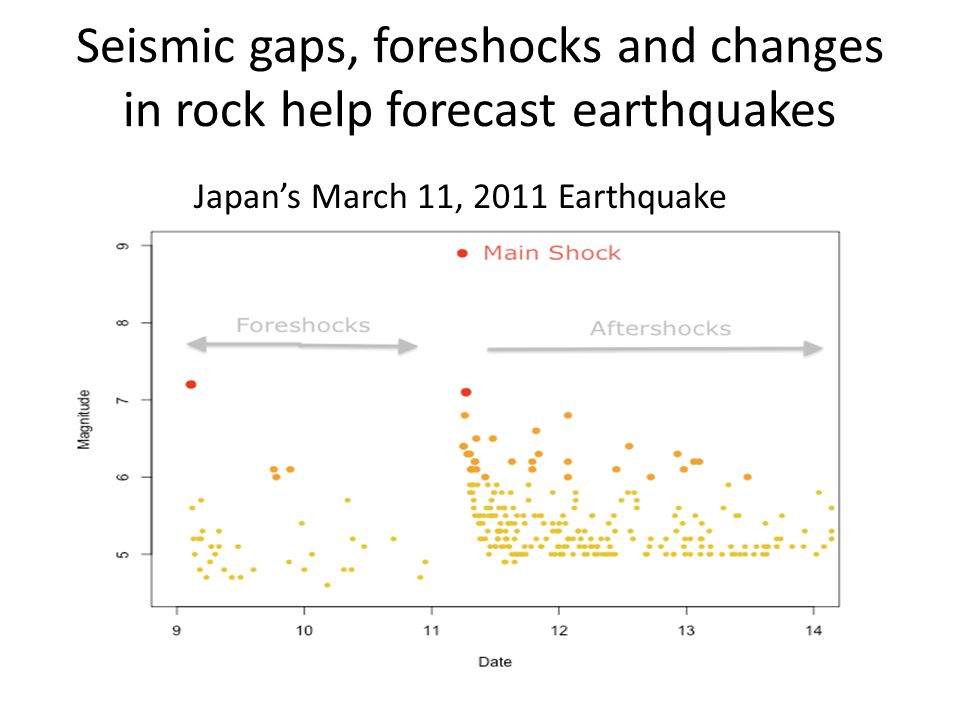 Seismic gaps, foreshocks and changes in rock help forecast earthquakes