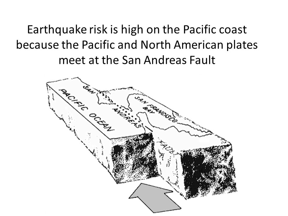 Earthquake risk is high on the Pacific coast because the Pacific and North American plates meet at the San Andreas Fault