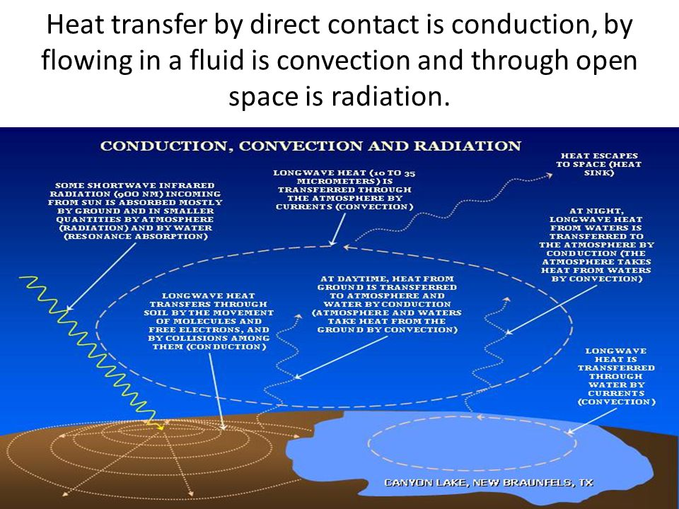 Heat transfer by direct contact is conduction, by flowing in a fluid is convection and through open space is radiation.
