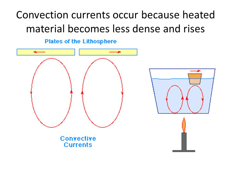 Convection currents occur because heated material becomes less dense and rises